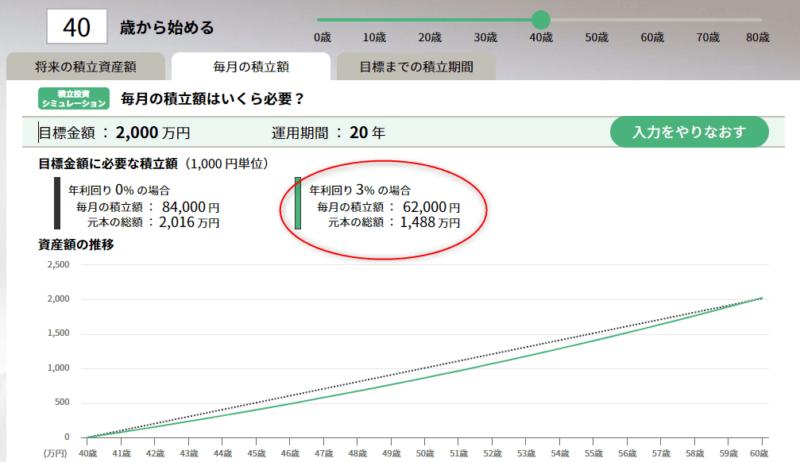 40歳積立 運用利回り3% セゾン投信 (1)