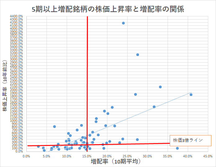 相関 5期以上増配 業種銘柄数 株価上昇率×増配率