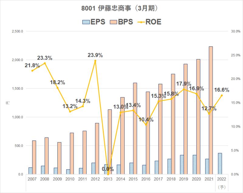 8001 伊藤忠商事 ROE