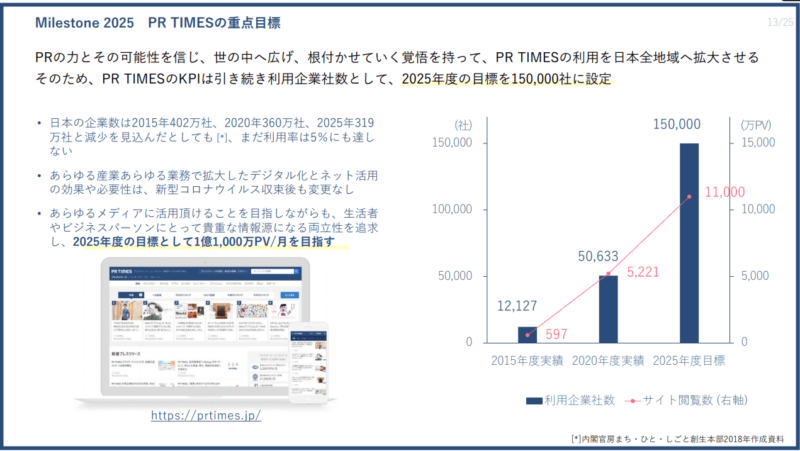 3922 PR TIMES KPI 中期経営計画より