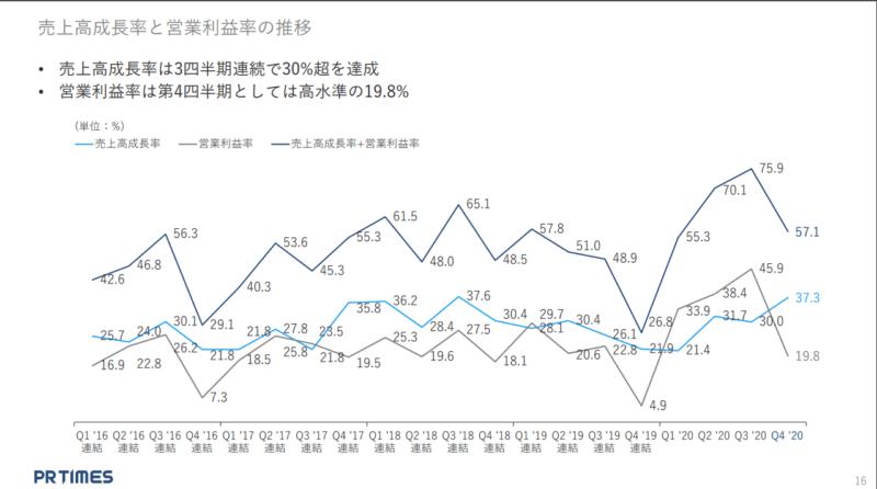 3922 PR TIMES 売上成長+営利 21年2月期決算説明資料より