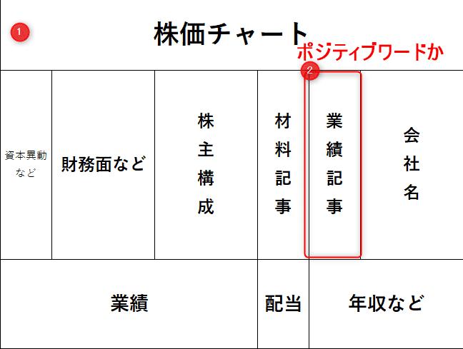 四季報のポイント②