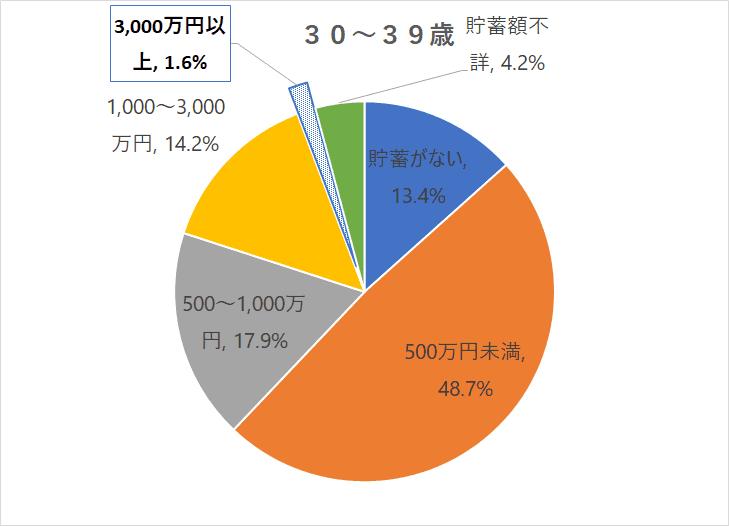金融資産3,000万円以上_30代_R1国民生活基礎調査