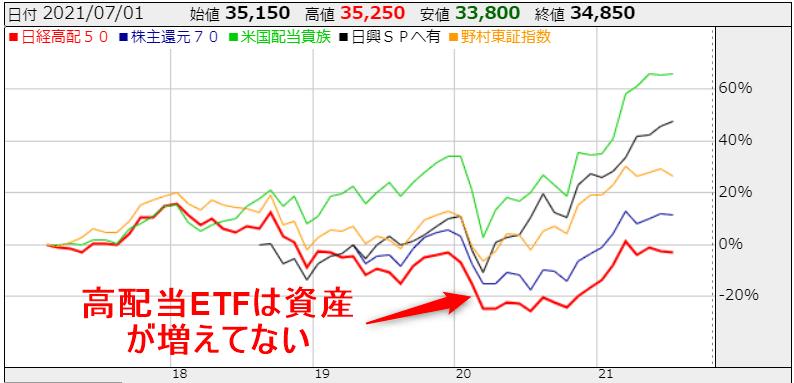 ETFの比較 株探