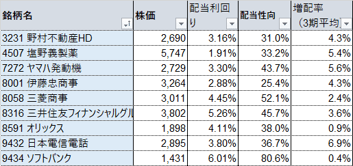高配当株ポートフォリオ