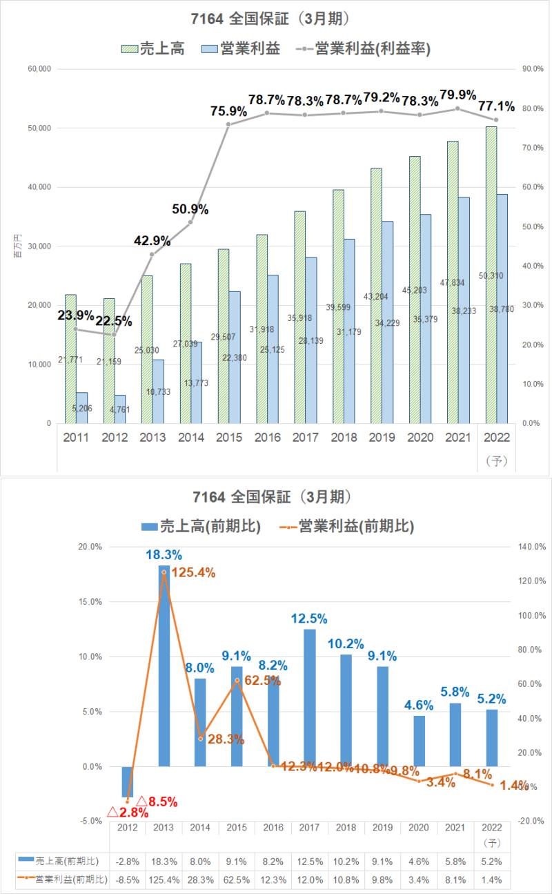 7164 全国保証22年3月期 営業利益率 (1)