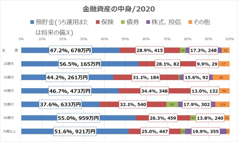 金融広報中央委員会2020年(2人以上世帯)金融資産額 中身