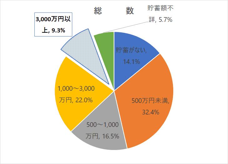 金融資産3,000万円以上_総数_R1国民生活基礎調査