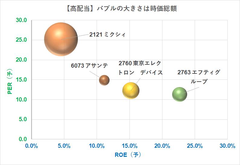 高配当株21.7.7時点 PER×ROE バブルチャート