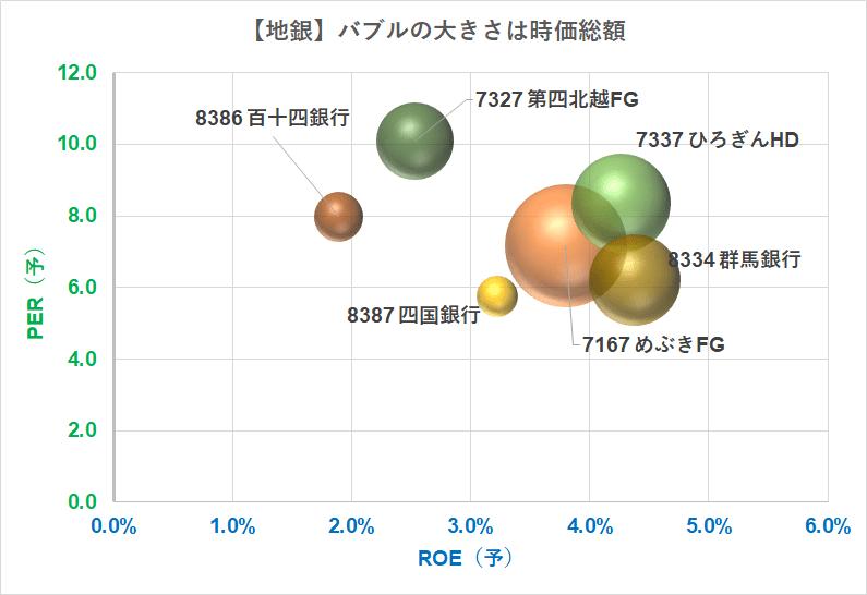 地銀 バブルチャート PER ROE