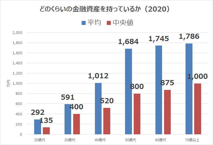 金融広報中央委員会2020年(2人以上世帯)金融資産額