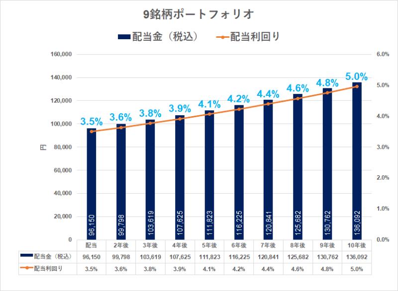 高配当株ポートフォリオ_シミュレーション