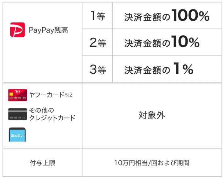 さとふる PayPay point