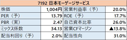 7192日本モーゲージ 指標