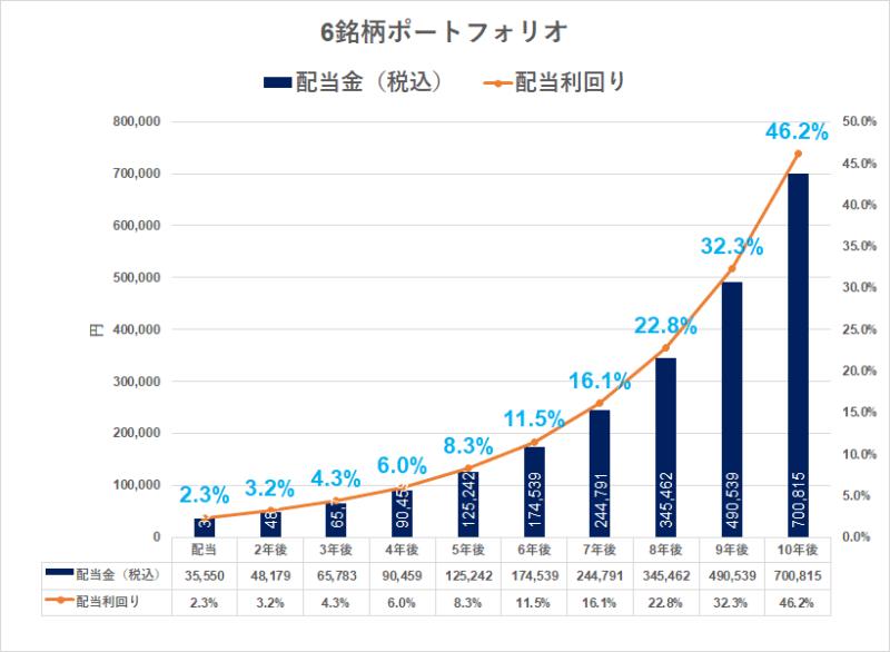 増配株ポートフォリオ_シミュレーション
