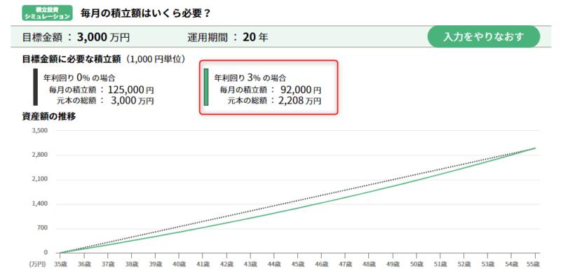 セゾン投信 積立3000万円 利回り3% (1)