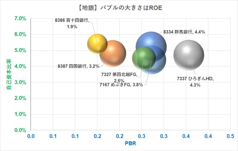 地銀 バブルチャート PBR 自己資本比率
