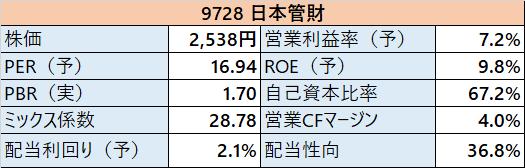 9728日本管財 指標