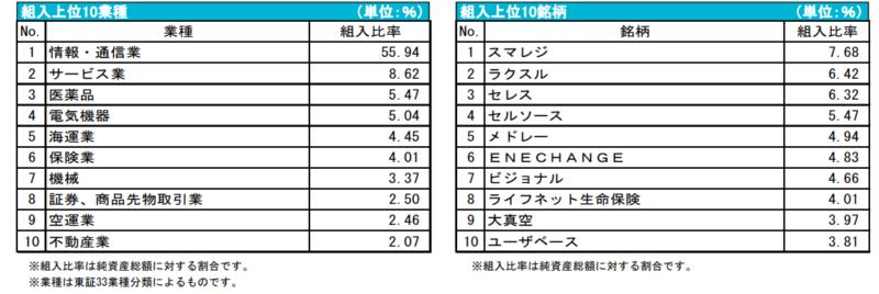 DIAM 新興市場日本株ファンド