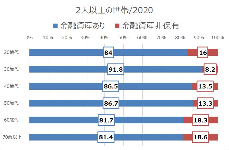 金融広報中央委員会2020年(2人以上世帯)金融資産ゼロ