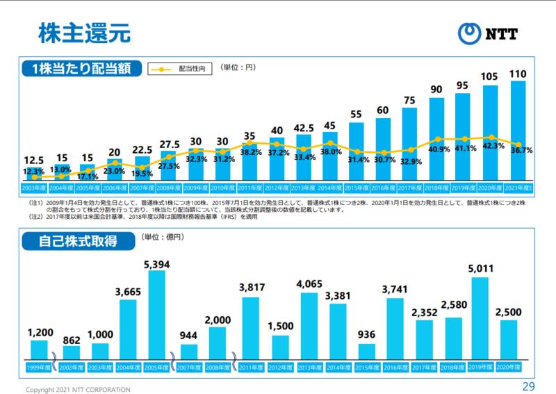 9432日本電信電話 配当金推移 21年3月期決算説明資料