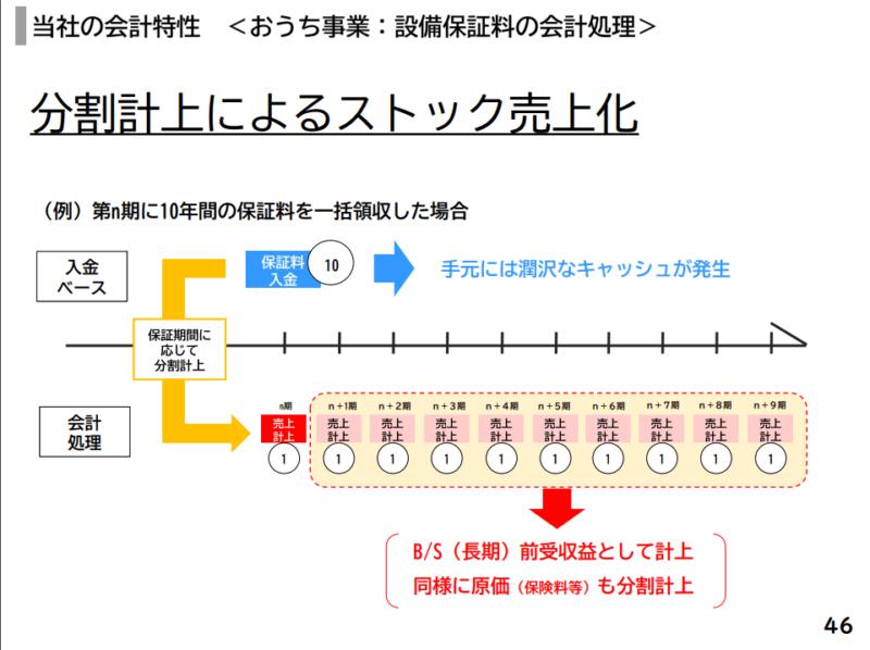 7320 日本リビング保証 21年6月期決算説明資料より