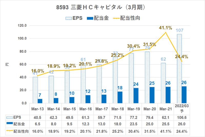8593 三菱HCC配当金