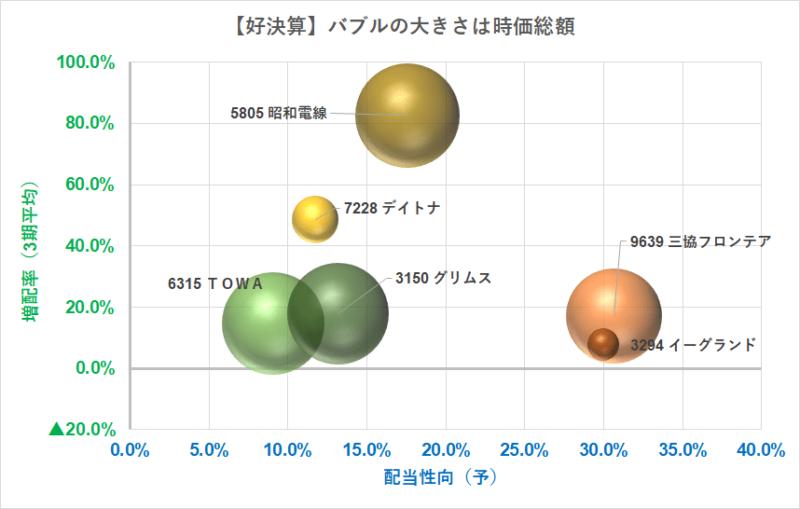 バブルチャート 増配率