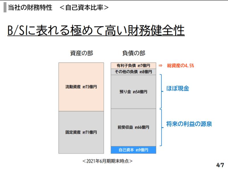 7320 日本リビング保証 21年6月期決算説明資料よりBS