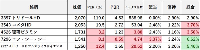 年2回株主優待 10万円台で買える 指標(修正版) (1)