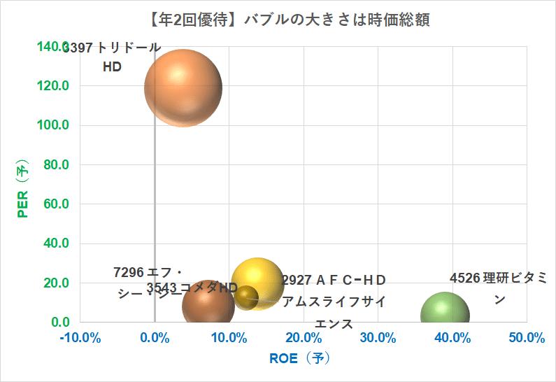 年2回株主優待 10万円台で買える バブルチャート PER×ROE