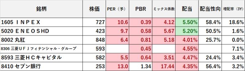 R3.8.23現在 高配当株10万円以下 (1)