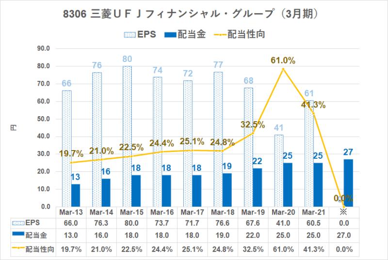 8306 三菱UFJ配当金
