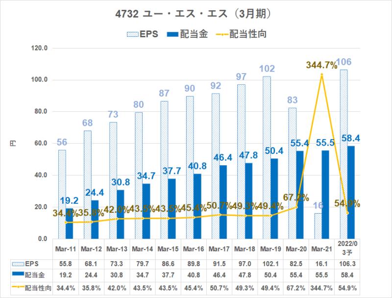 4732 ユー・エス・エス 配当金 22.3