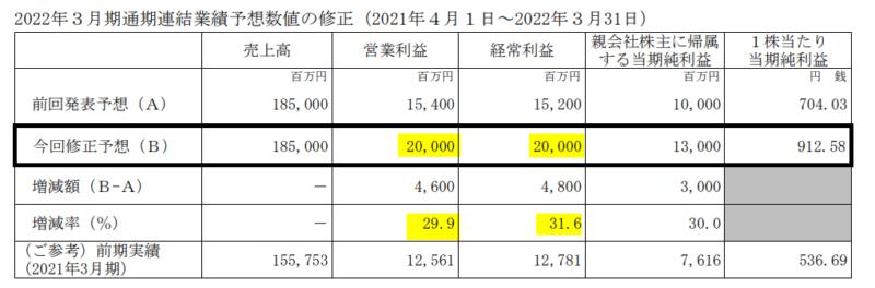 3465 ケイアイスター不動産 上方修正22.3月期