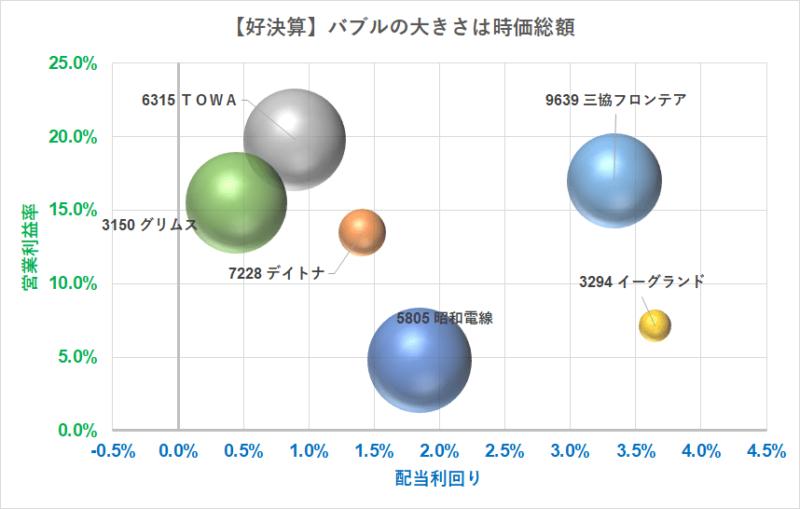 バブルチャート 利益率×配当利回り