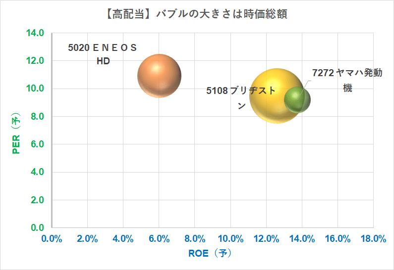 高配当3% 時価総額1兆円 PER×ROE