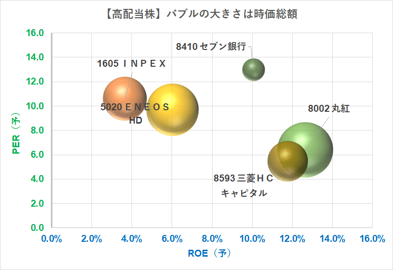バブルチャート 高配当株10万円以下