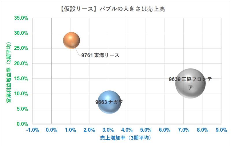 バブルチャート 仮設リース 成長率