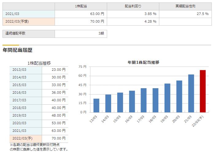 8098 稲畑産業 配当 マネックス証券