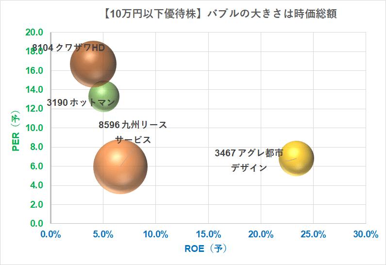 10万円以下で買える優待 PER×PBR