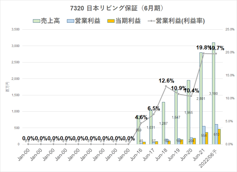 7320 日本リビング保証 21年6月期決算短信より