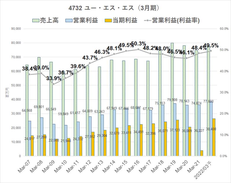 4732 ユー・エス・エス 営業利益率 22.3
