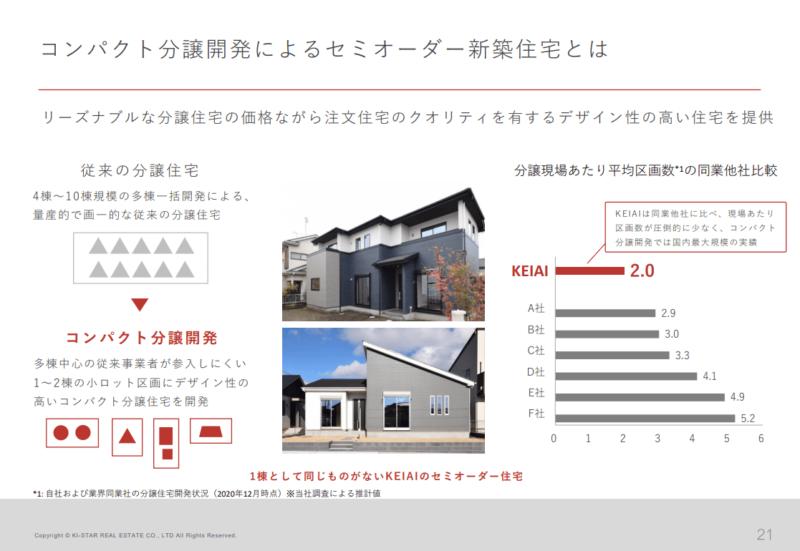 3465 ケイアイスター不動産 22.3月期決算説明資料より 分譲住宅