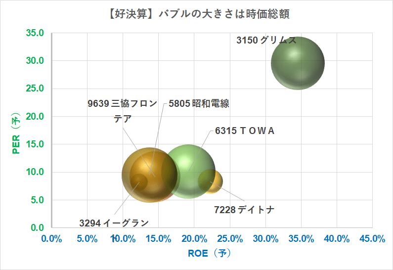 バブルチャート PER×ROE