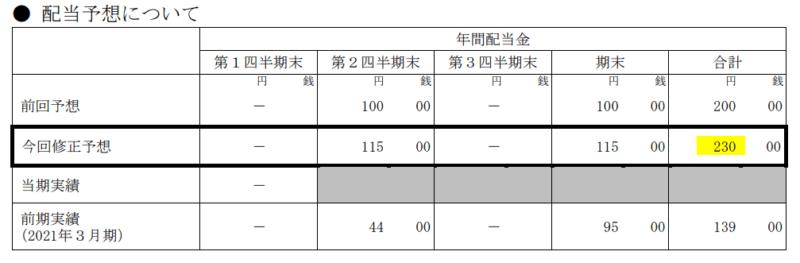 3465 ケイアイスター不動産 上方修正配当22.3月期