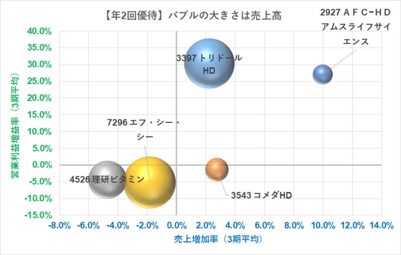 年2回株主優待 10万円台で買える バブルチャート