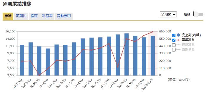 8098 稲畑産業 業績 マネックス証券