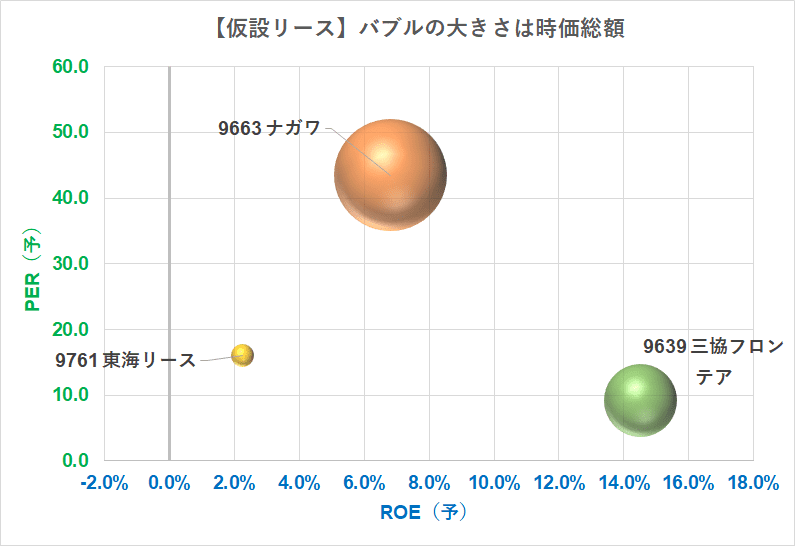 バブルチャート 仮設リース PER×ROE