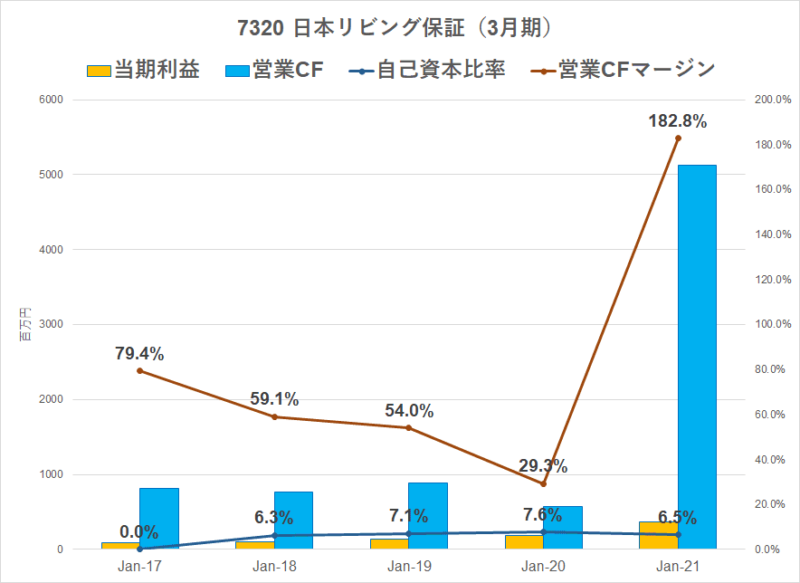 7320 日本リビング保証 質の良い利益